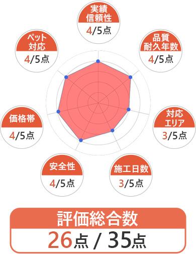 S-Style サイト評価